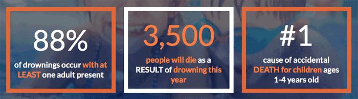 Kids Drowning Statistics