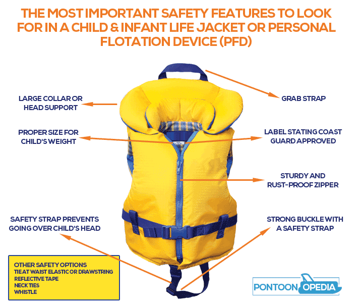 important safety features in a life jacket or PFD